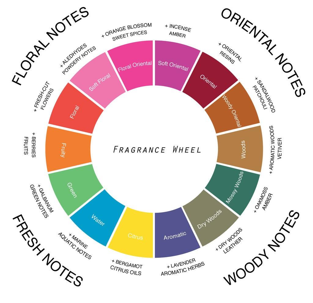 parfüm összetevők parfümblog