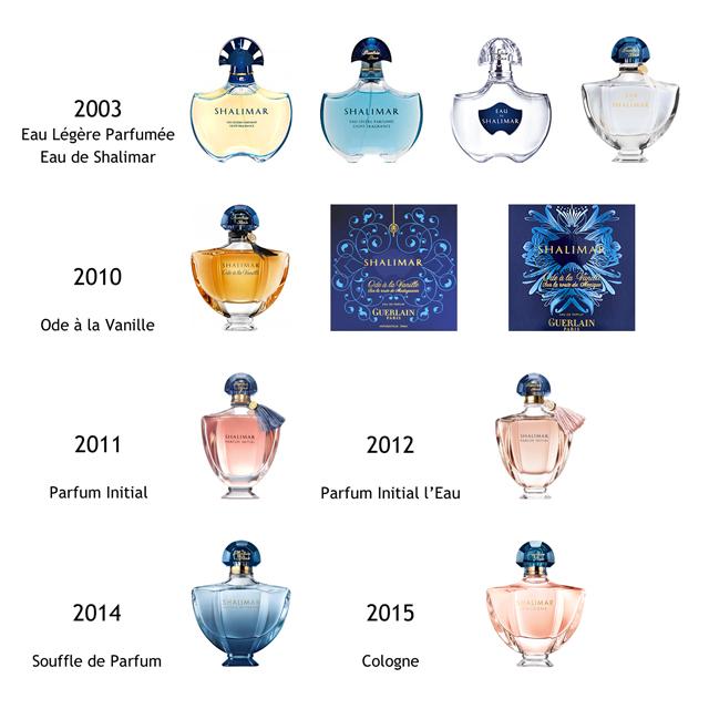 Shalimar parfümök